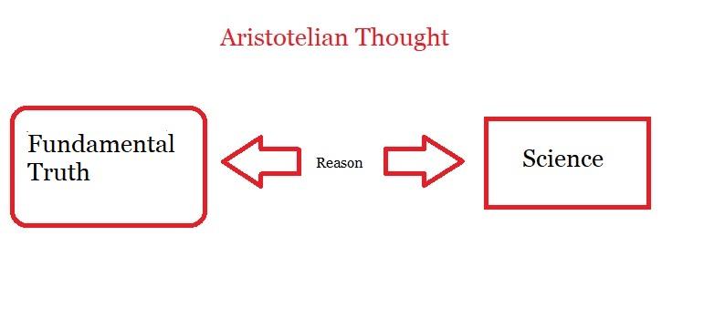 Aristotelian Thought