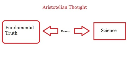 Aristotelian Thought