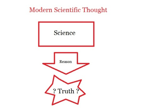 Modern Scientific Thought