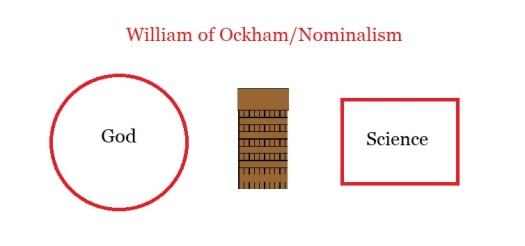 Nominalism